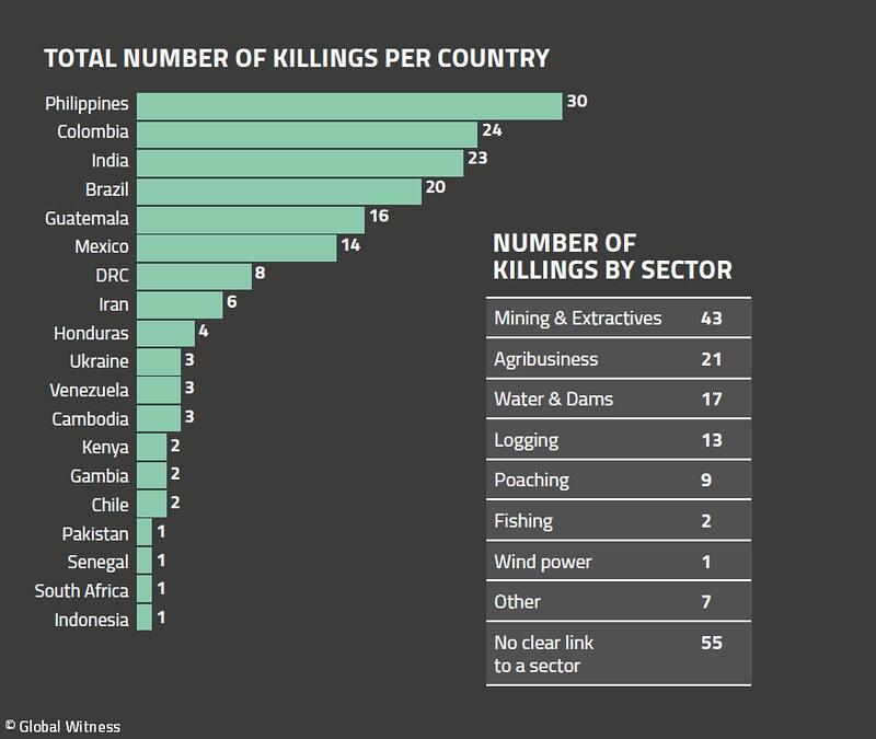捍衛土地遇害人數 菲律賓居全球之冠
