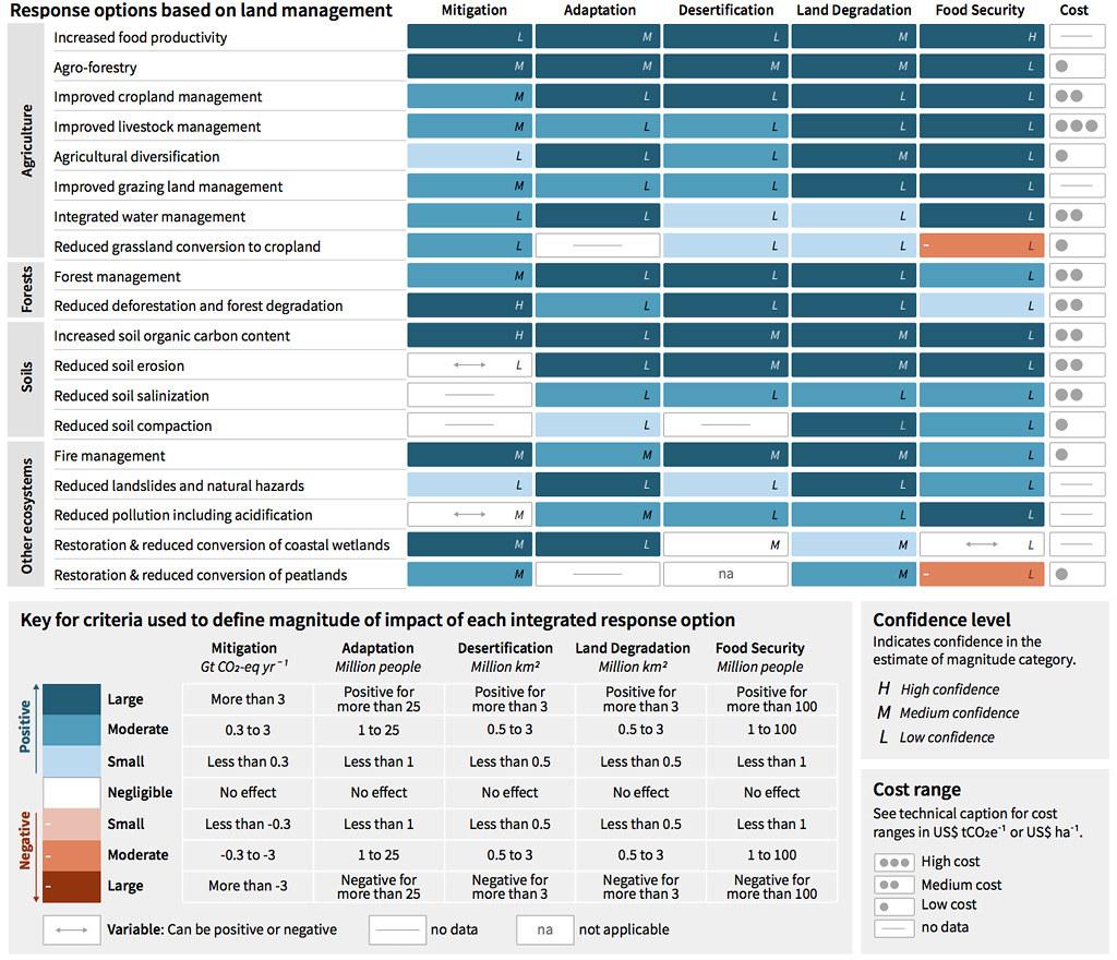 深度解析:暖化、負排放、土地劣化、保育、性平、原民的交織關係