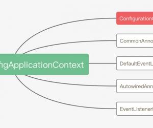 Spring註解@Configuration是如何被處理的?