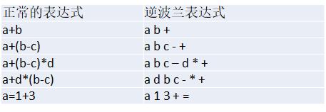 C#數據結構與算法系列(十):逆波蘭計算器——逆波蘭表達式(後綴表達式)