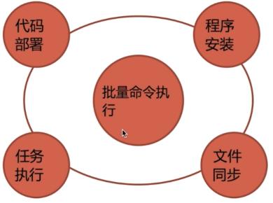 02 . Ansible高級用法(運維開發篇)