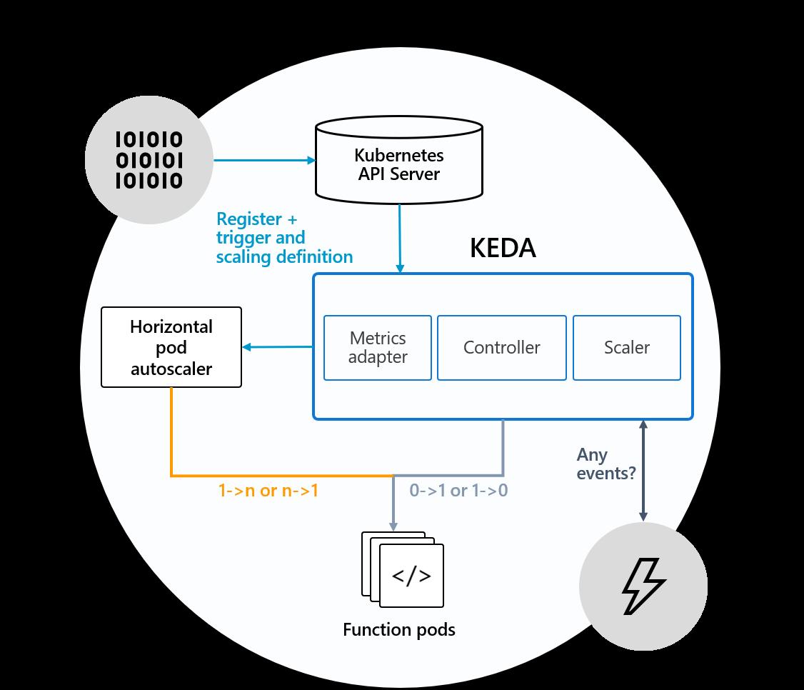 利用Azure Functions和k8s構建Serverless計算平台