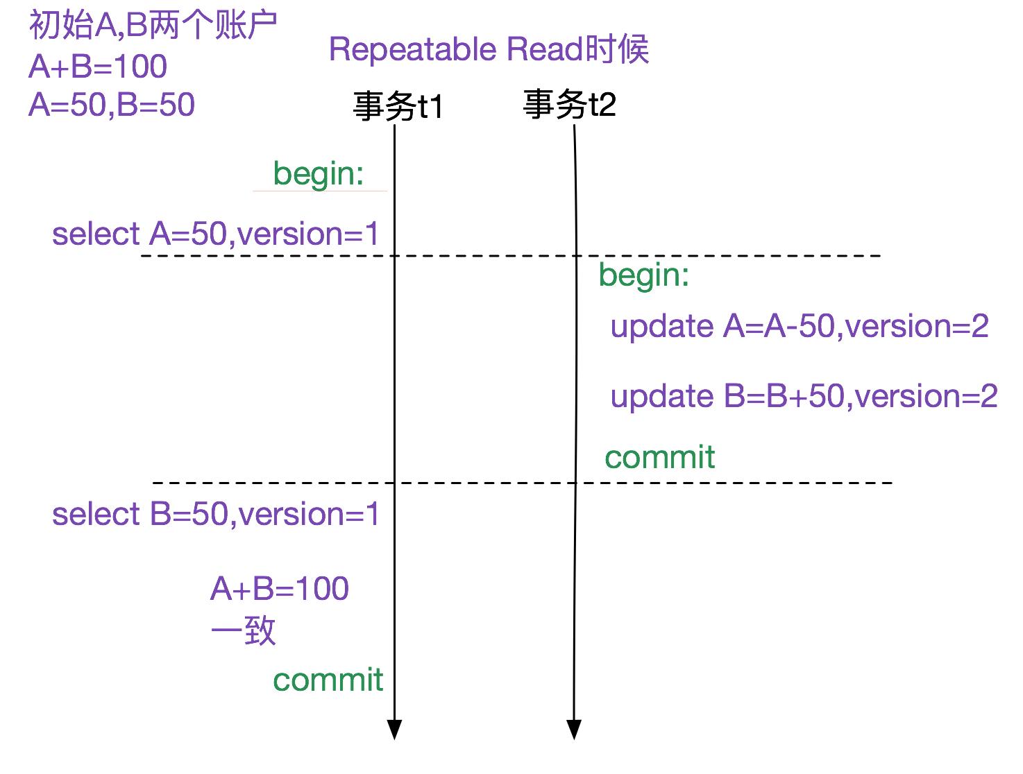 MySQL多版本併發控制機制(MVCC)-源碼淺析