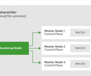 Openshift 4.4 靜態 IP 離線安裝系列:初始安裝