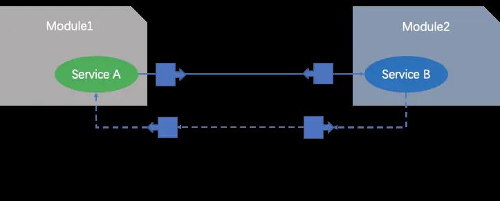 一起玩轉微服務(4)——如何實施微服務