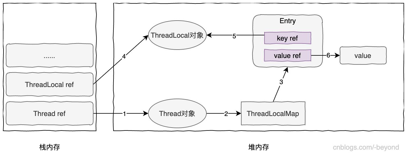 分析ThreadLocal的弱引用與內存泄漏問題-Java8,利用線性探測法解決hash衝突