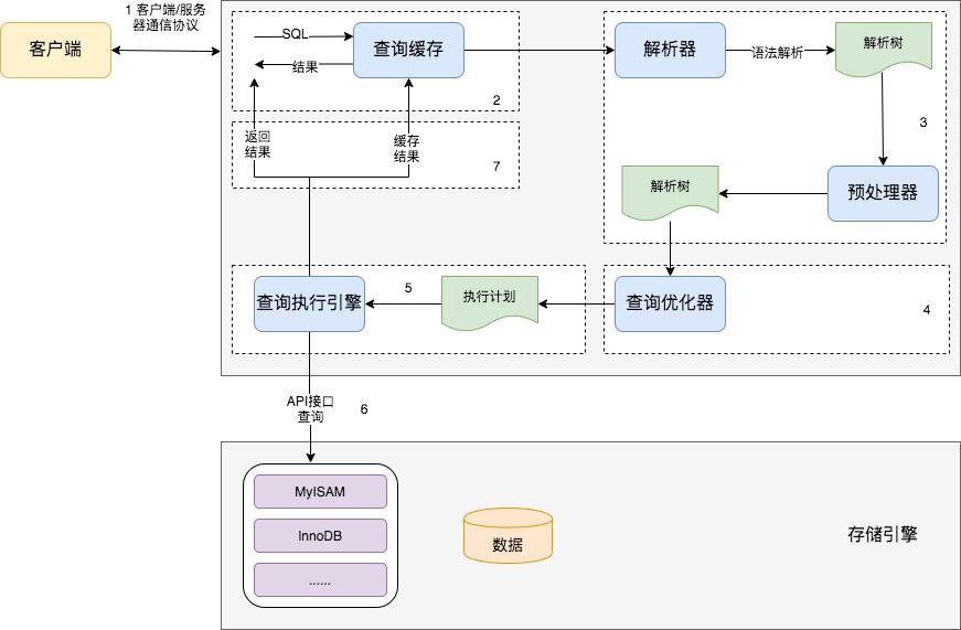 用 Explain 命令分析 MySQL 的 SQL 執行