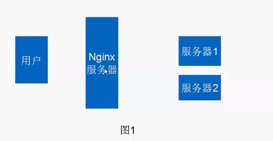 Nginx服務器的使用與反向代理負載均衡