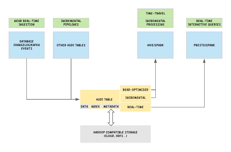 Uber基於Apache Hudi構建PB級數據湖實踐