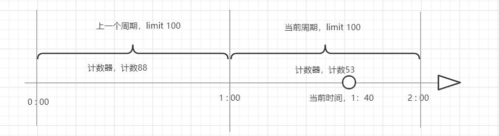最近學習了限流相關的算法
