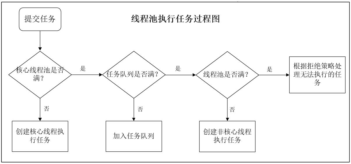 併發系列(一)——線程池源碼(ThreadPoolExecutor類)簡析