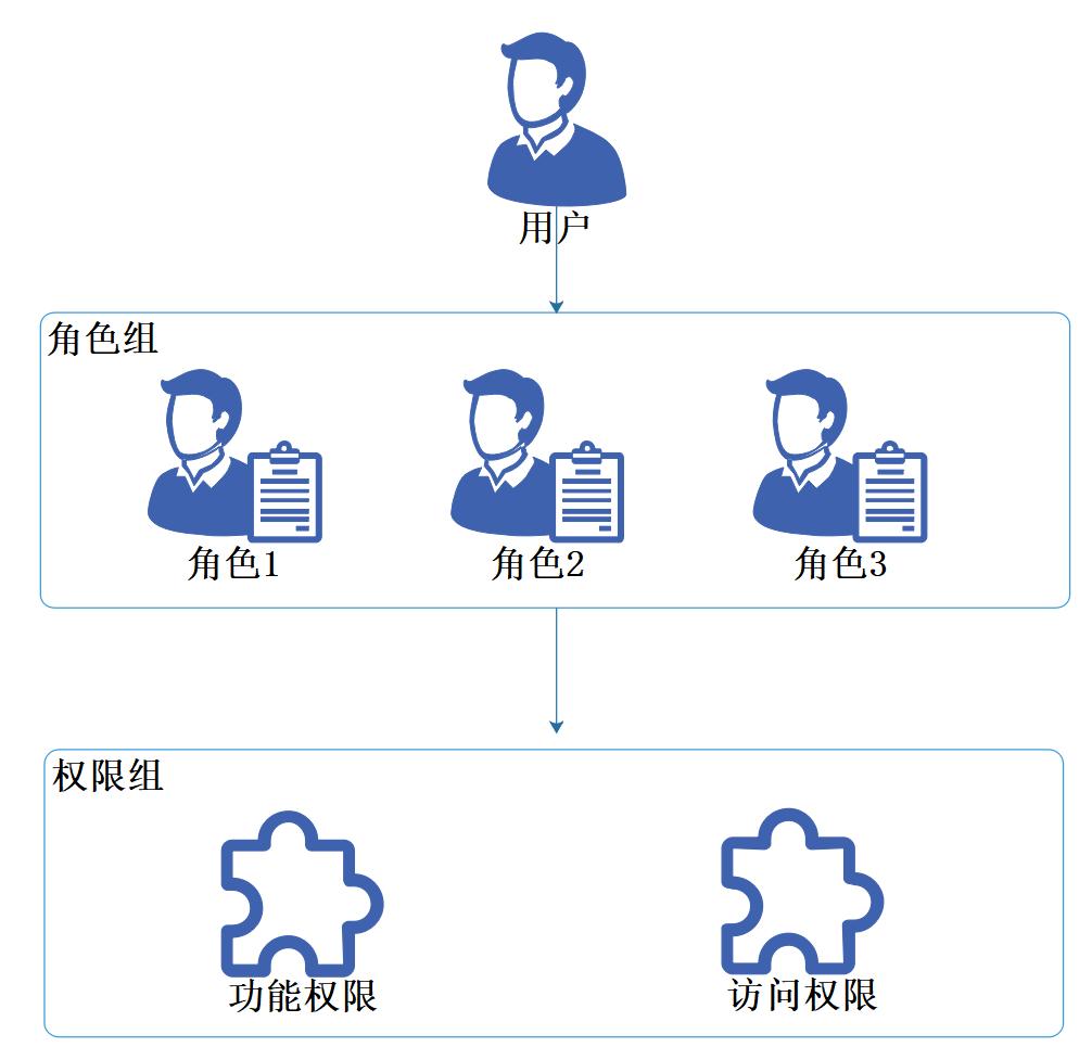 .Net Core實戰之基於角色的訪問控制的設計,.Net微服務實戰之技術架構分層篇,.Net微服務實戰之技術選型篇