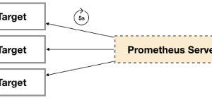03 . Prometheus監控容器和HTTP探針應用