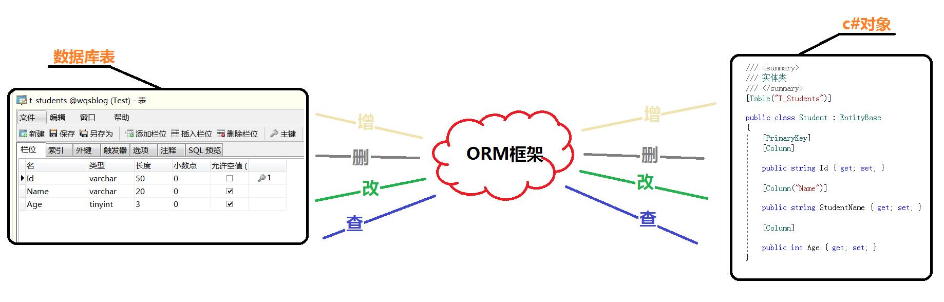 """""""造輪運動""""之 ORM框架系列(二)~ 說說我心目中的ORM框架,""""造輪運動""""之 ORM框架系列(一)~談談我在實際業務中的增刪改查_租車"""