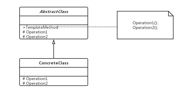 C#中的TemplateMethod模式_包裝設計