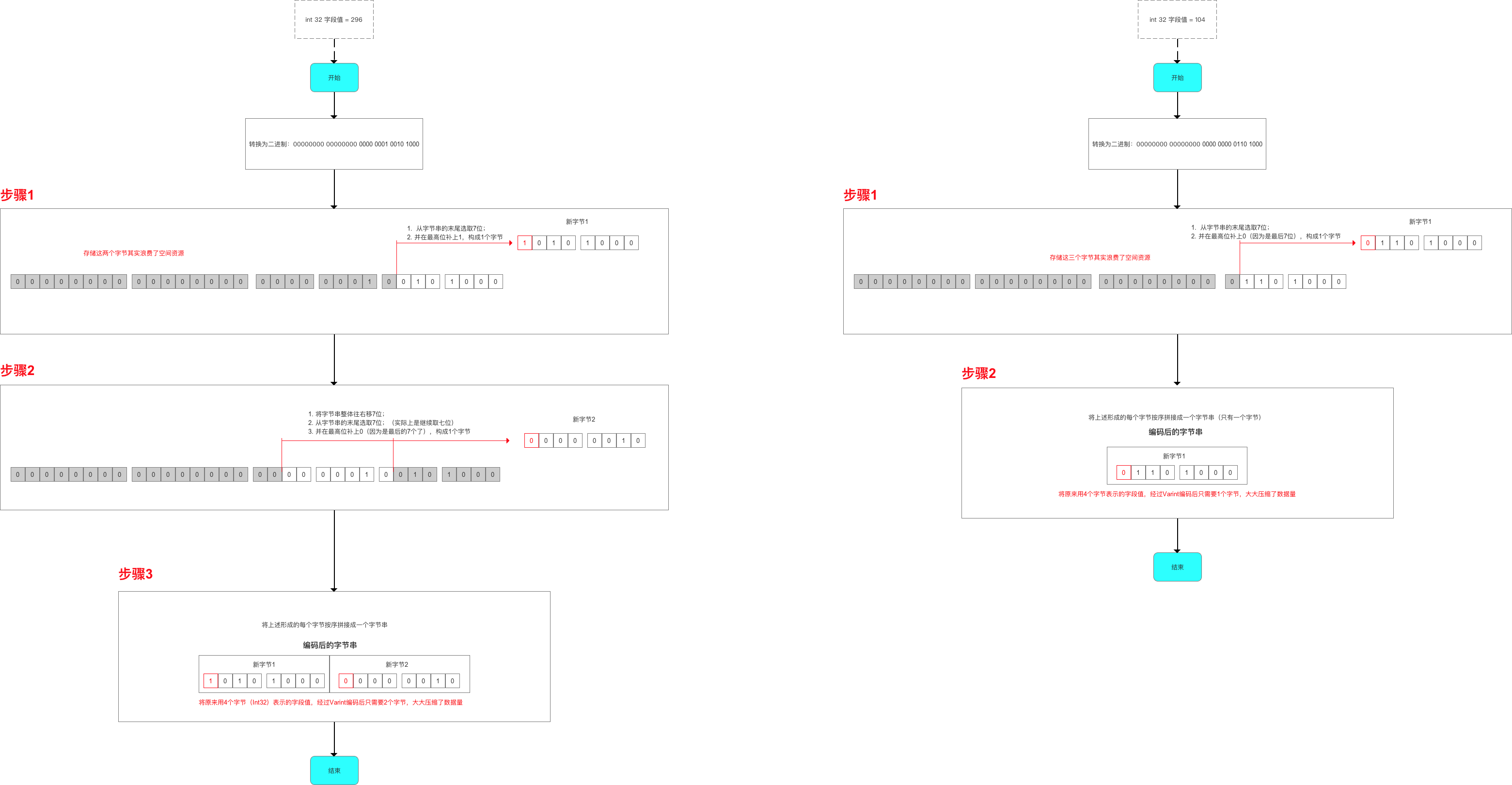Protocol Buffers工作原理_網頁設計公司