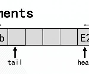 ArrayDeque雙端隊列 使用&實現原理分析_貨運