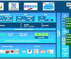 【Java Spring Cloud 實戰之路】- 使用Nacos和網關中心的創建_網頁設計公司