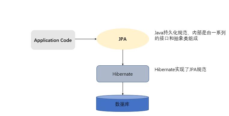 Jpa使用詳解_網頁設計公司