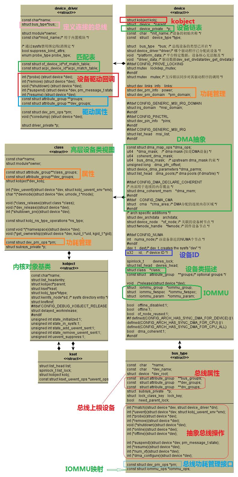 學Linux驅動: 應該先了解驅動模型_網頁設計公司