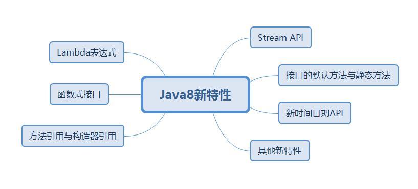 【Java8新特性】接口中的默認方法和靜態方法,你都掌握了嗎?_網頁設計