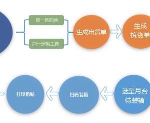 abp(net core)+easyui+efcore實現倉儲管理系統——出庫管理之一(四十九)_潭子電動車