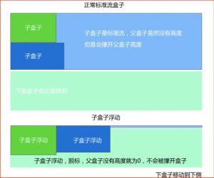 CSS(7)— 清除浮動(float)