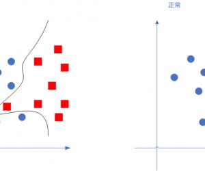 通俗地說邏輯回歸【Logistic regression】算法(二)sklearn邏輯回歸實戰