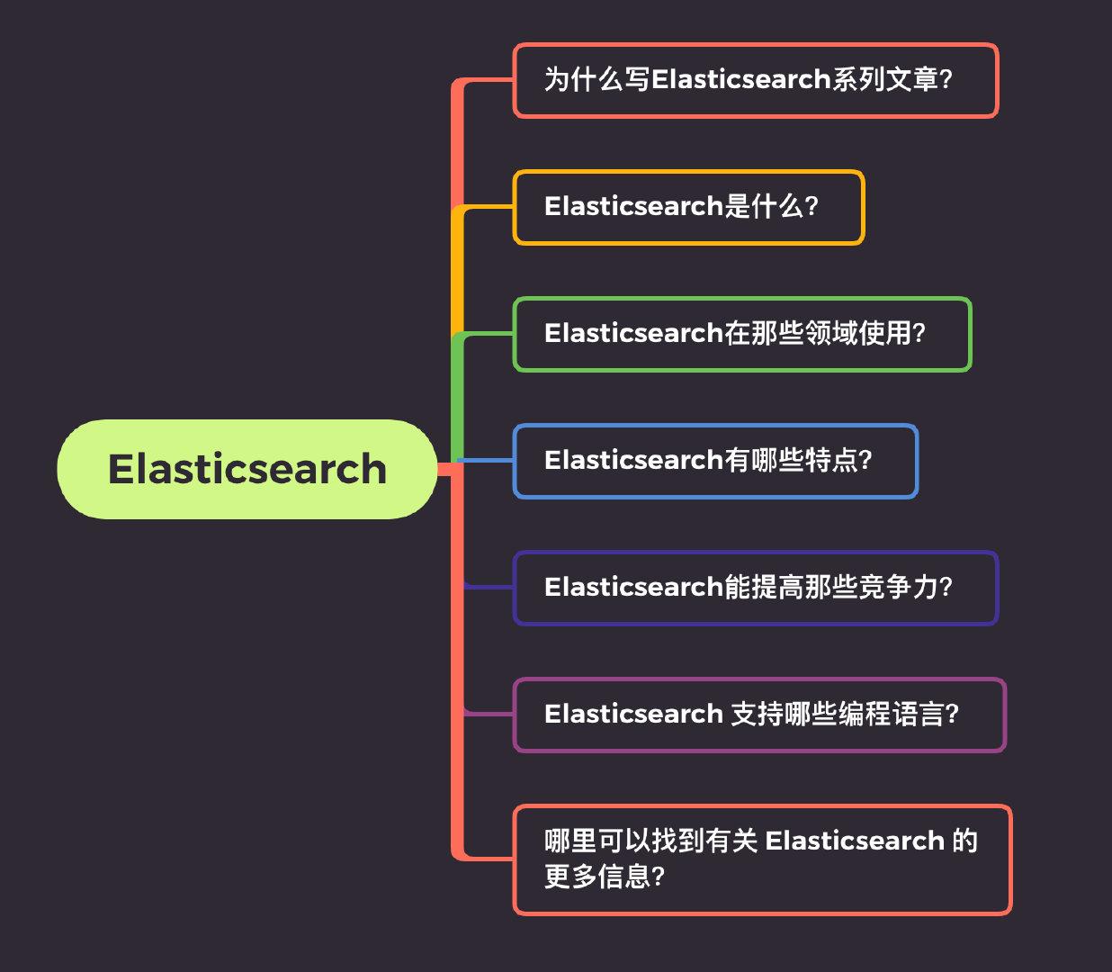 Elasticsearch到底哪點好?_台中搬家