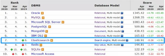 七個生產案例告訴你BATJ為何選擇ElasticSearch!應用場景和優勢!_貨運