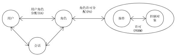 基於RBAC的權限控制淺析(結合Spring Security)_網頁設計公司