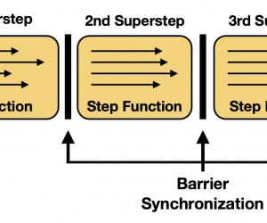 Alink漫談(五) : 迭代計算和Superstep_台中搬家公司